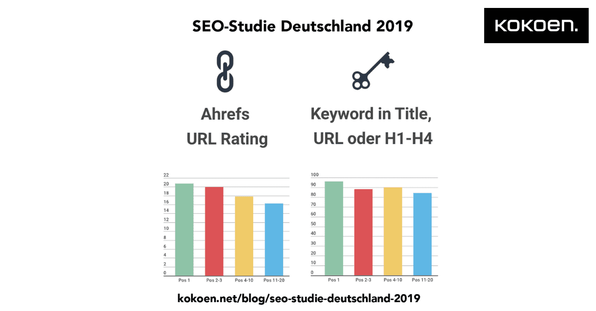 SEO-Studie Ahref, Keywords